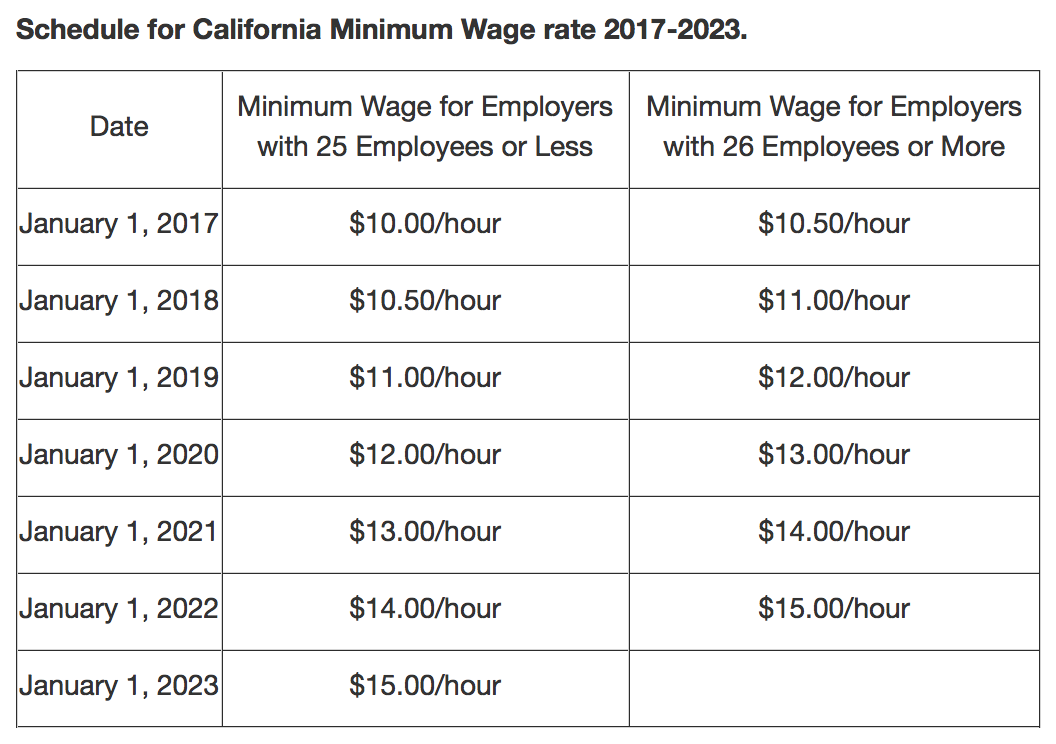 California Minimum Wage 2017 Chart Yearly Increases
