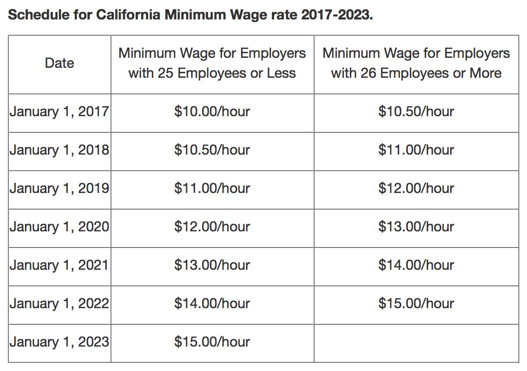 California Minimum Wage 2017 Chart Yearly Increases
